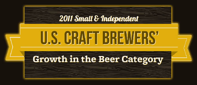 U.S. Craft Brewing Sees Huge Growth; Tops 5% Market Share